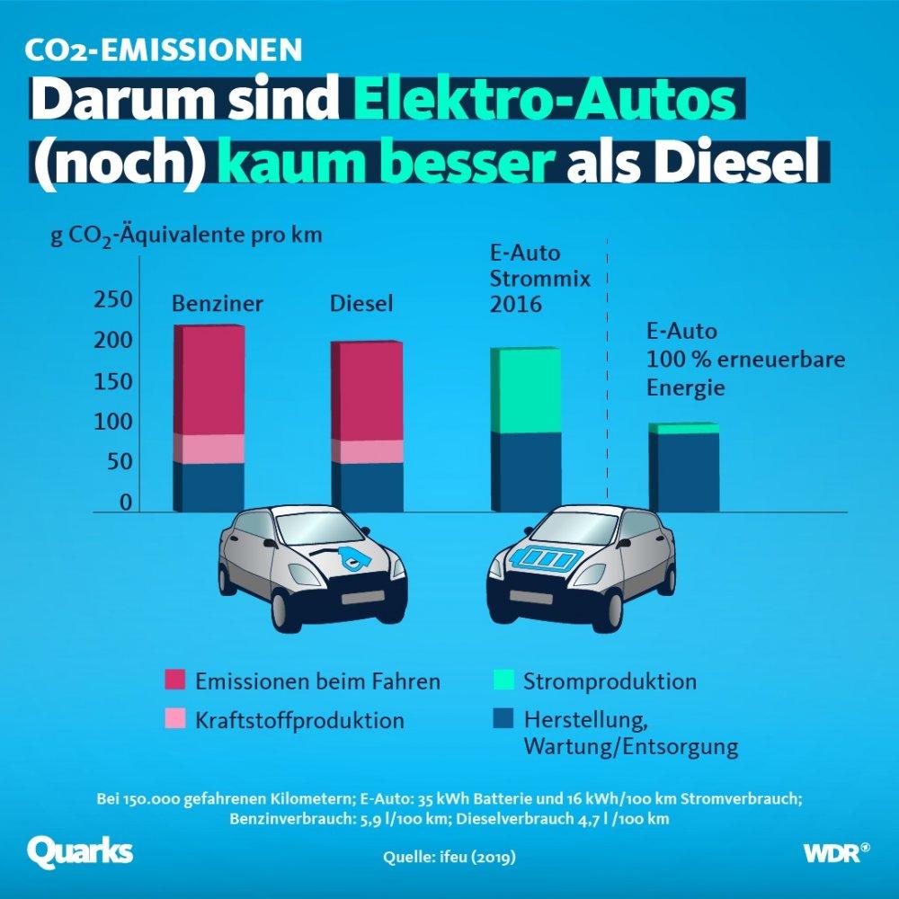 Elektroautos-Emissionen.jpg