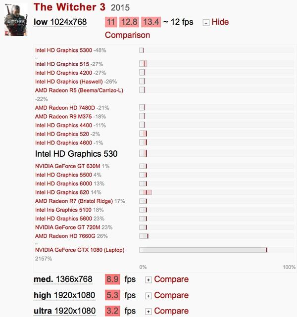 HD530-Witcher3-Benchmarks.jpg